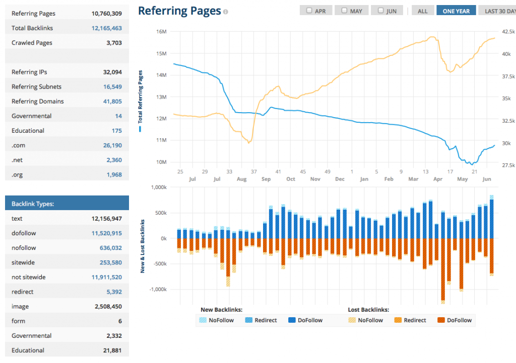 Overview bufferapp.com on Ahrefs 2014-06-11 08-32-59