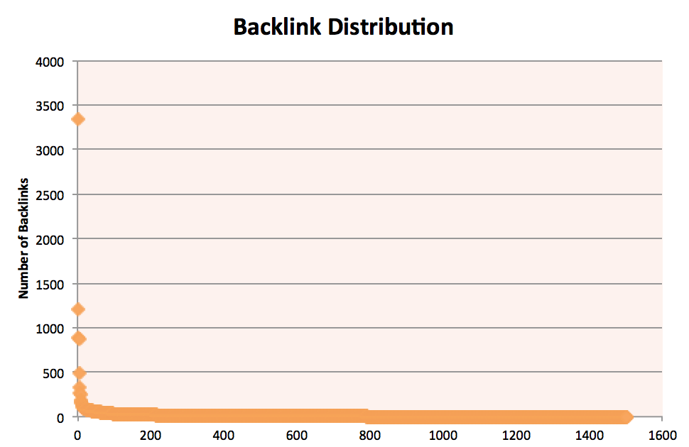 Backlink Disctribution
