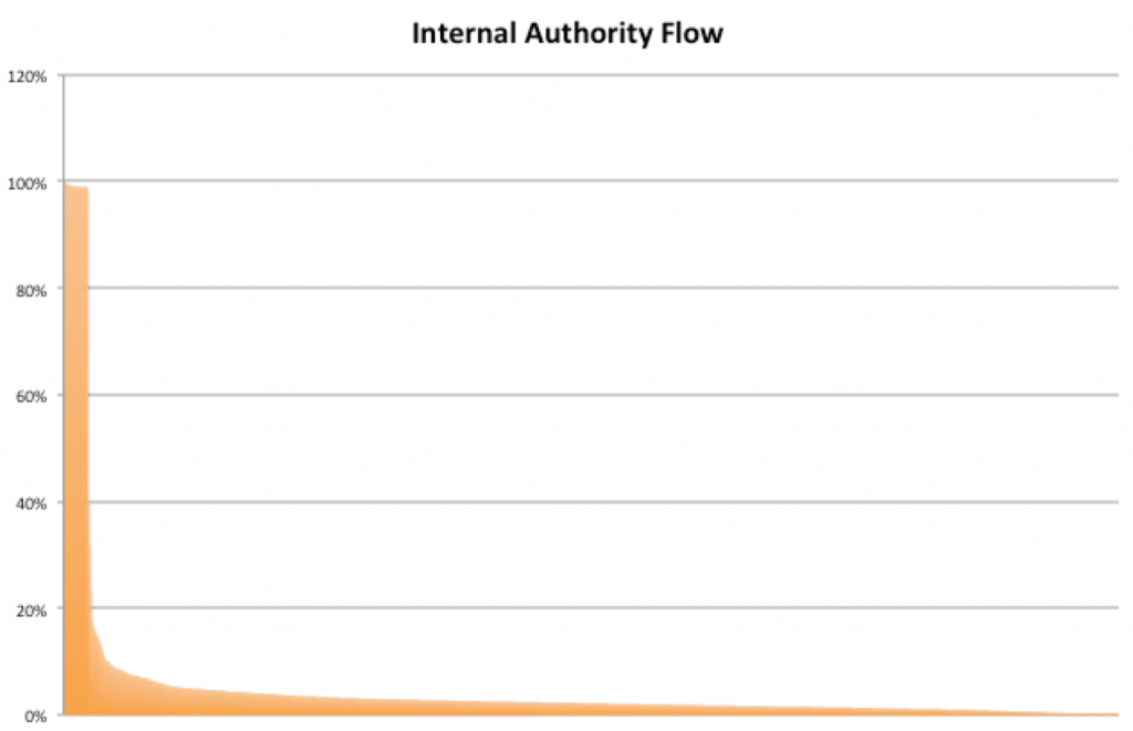 Inernal Authority Flow