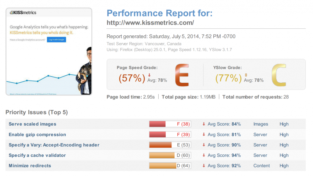 Performance Report for KISSmetrics