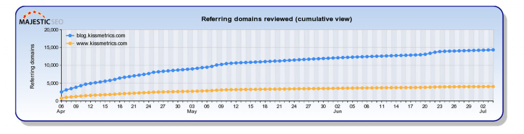 Root Domain vs Blog Domain Growth